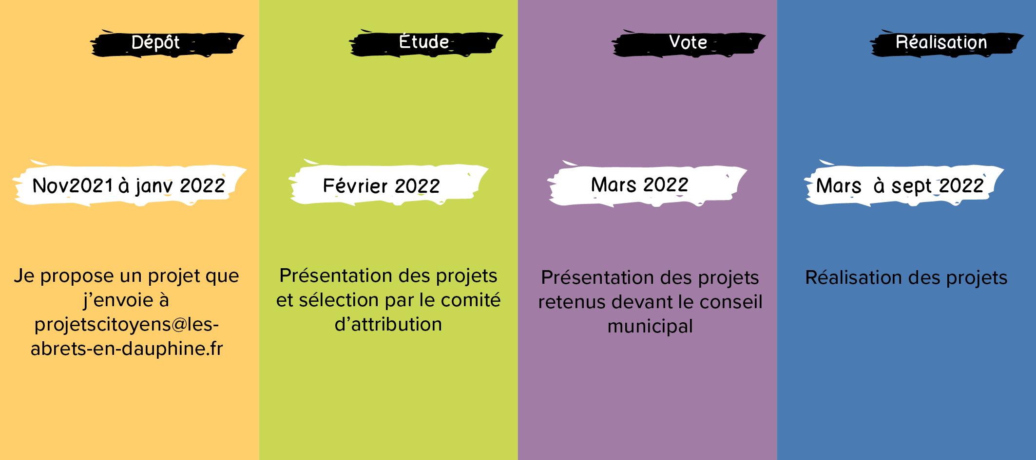 chronologie Appel à projets citoyens Les Abrets en Dauphiné